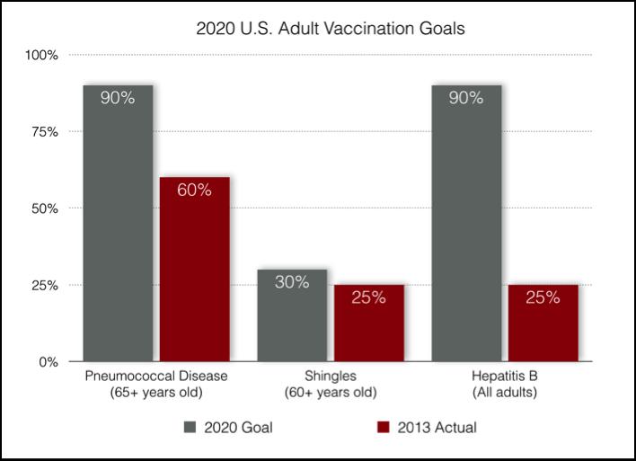 2013 Adult Vaccine Rates