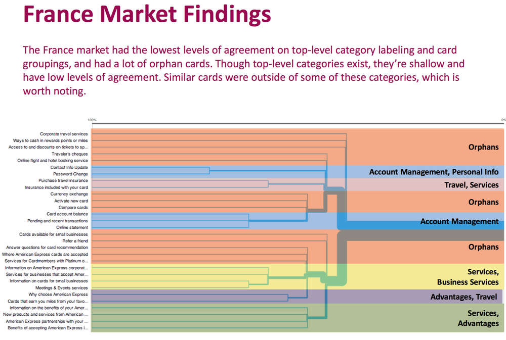 Dendograms were generated by Market to visualize categorization/grouping agreements.