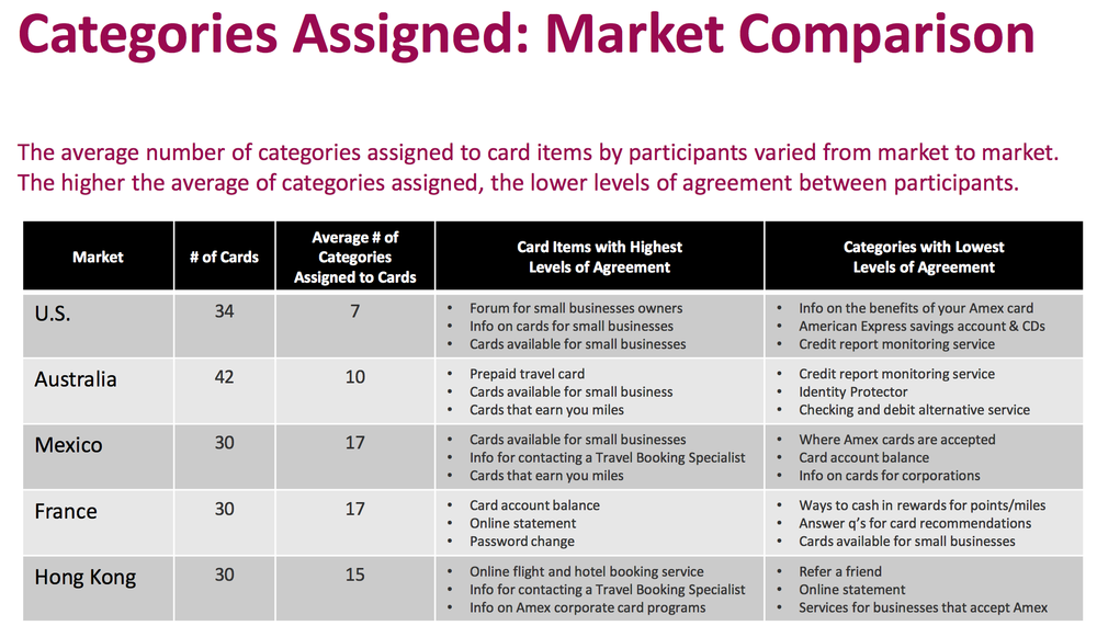 Markets were compared by the number/% of categorization agreements amongst participants. This helped exposed what was working and what required further exploration.