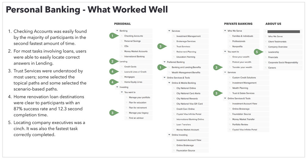 Excerpt: Tree Test Findings document section executive summary (what worked).