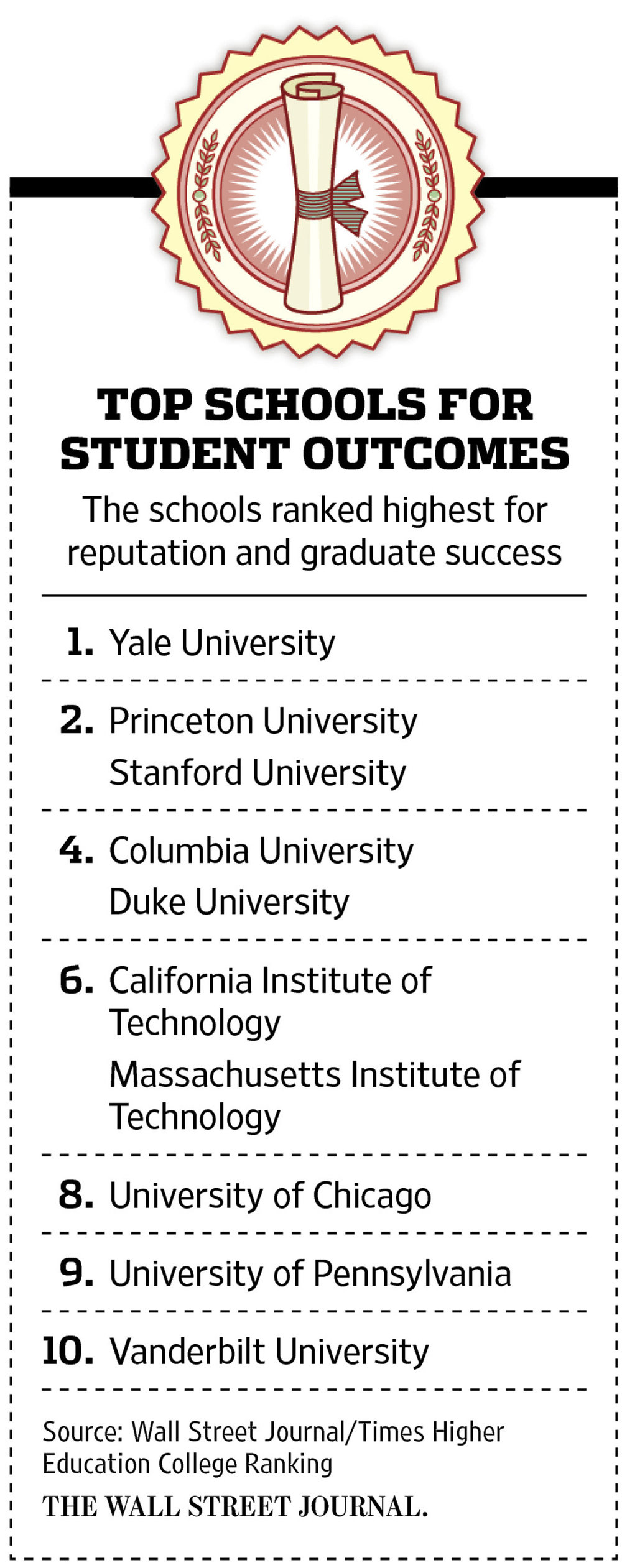 "The 2016 College rankings are out! The inaugural Wall Street Journal/Times higher educational rankings for US colleges were published Wednesday, September 28 in the Wall Street Journal. Yale University ranked number one, followed by Princeton University and Stanford. ""College is about opening the door to economic independence"" says Anthony Carnevale, director of Georgetown University. ""You're going to have a career someday. You're going to do college for four or five years, but what you're going to do for the next 45 years is intimately linked to that.""  This study looked at the following; Can new graduates find jobs? Can they repay their loans? Will their diplomas open the door or shut them out?  There are a number of reasons why students choose the colleges they do. A significant factor should be how employable the student will be after graduation and balancing that with the cost or debt a student and family will have to pay or incur.  College is a financial decision.  Make sure your understand the future impact to the financial decisions you make today.  It will shape the rest of your life!  For the full article please visit the Wall Street Journal."