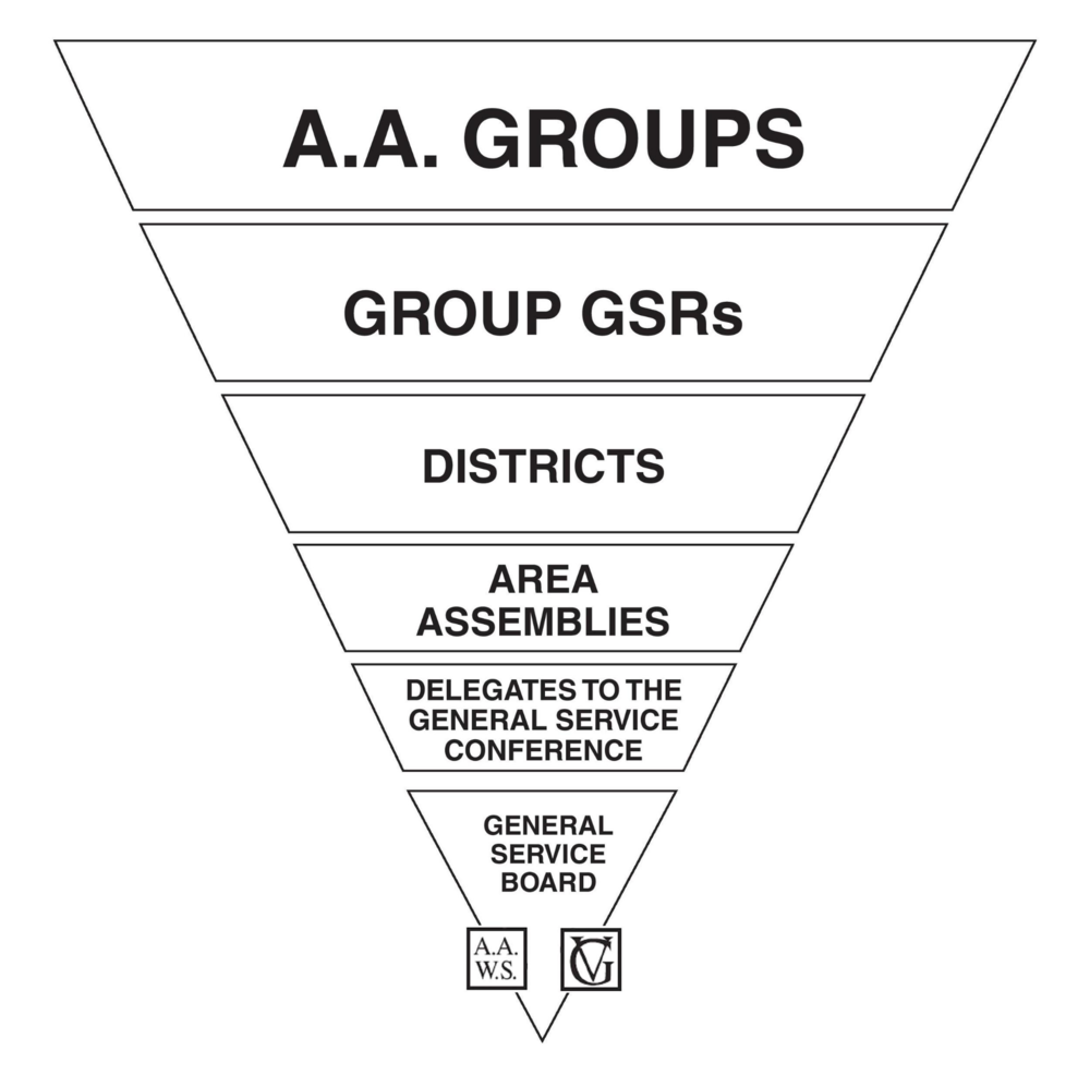 AA General Service Conference Structure