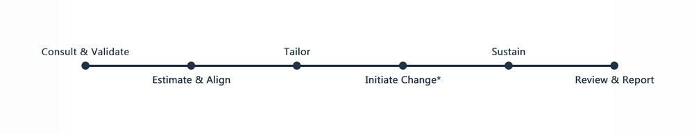 SmartWorking Methodology Timeline.png