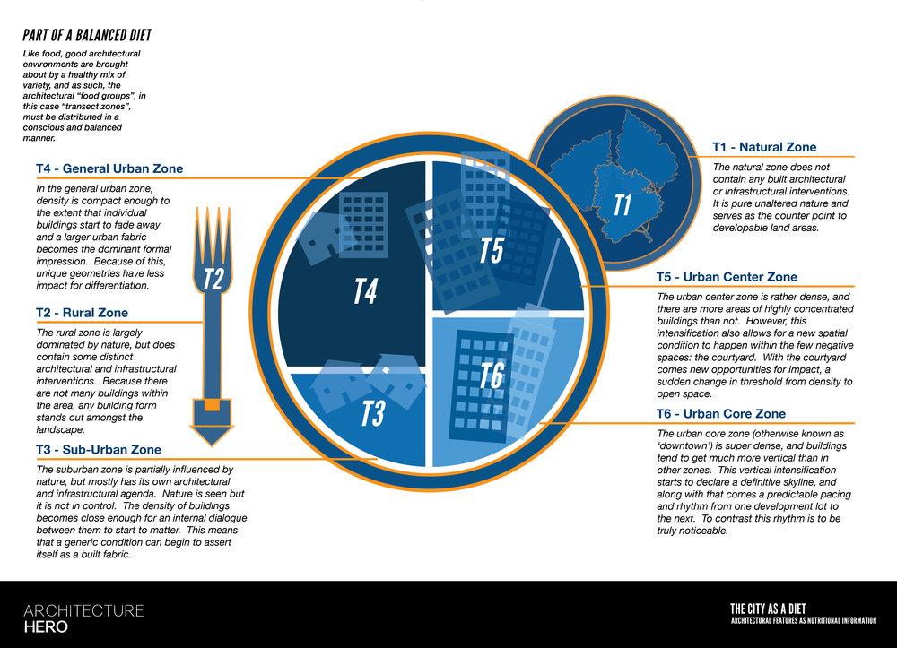 The City as Diet Wacker Manual Proposal-02.jpg