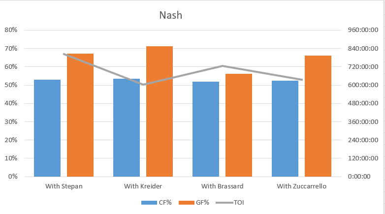 Detailing Nash's CF% and GF% based on total TOI 5v5 with these four players over the past two seasons