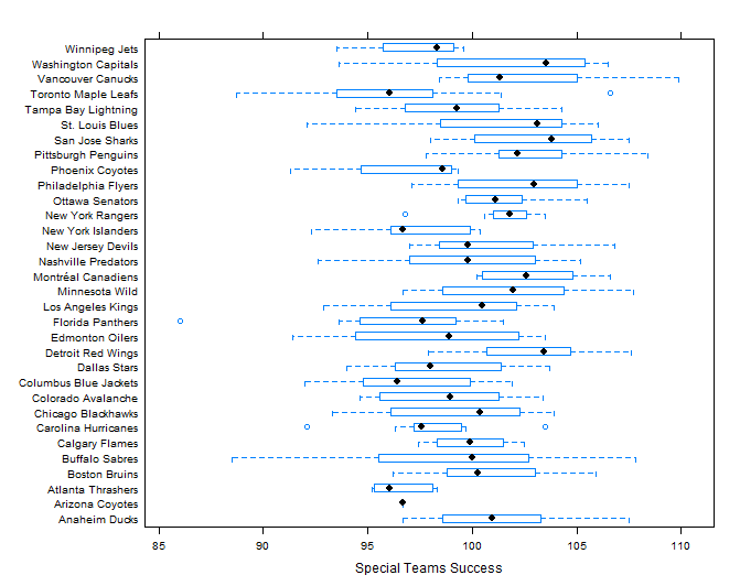[In reality, I just wanted an excuse to make a  box plot  in R. The Rangers consistency is mind-boggling. That HAS to be all Lundqvist and the PK. Perhaps that deserves a deeper dive, as well]