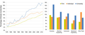 These charts show the rise in proportion of patents with women's names from 1976 to 2012. PHOTO BY CASSIDY R. SUGIMOTO