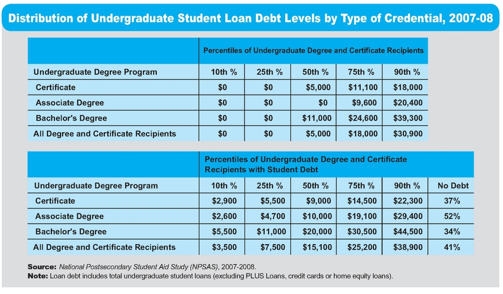 Debt Levels for Undergraduates This chart reports both the distribution of student debt levels among all bachelor's degree recipients and the distribution when only those who borrowed are included. Ten percent of bachelor's degree recipients graduated with $39,300 or more in education debt, and a quarter graduated with at least $24,600. Among the two-thirds with debt, 25 percent borrowed $30,500 or more. While debt levels are lower for associate degree and certificate earners, their expected earnings are also much lower, so it is reasonable to define high debt separately for each group. The 10 percent of associate degree recipients who graduated with over $20,400 in debt may be at least as vulnerable as the bachelor's degree recipients with twice as much debt.