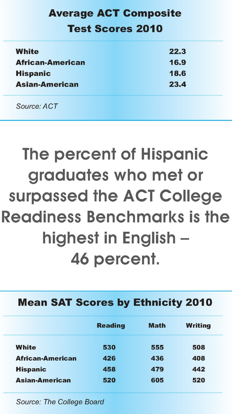 Average ACT Composite