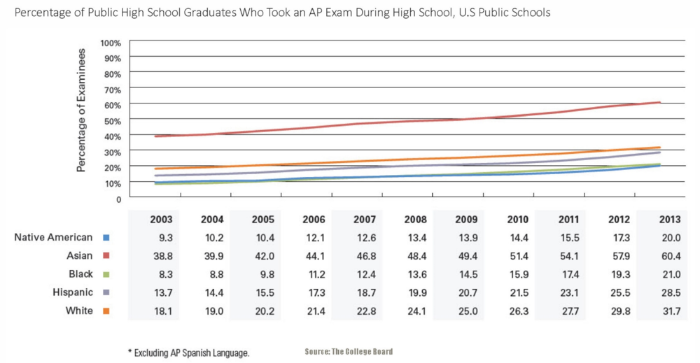 MG hispanic outlook jobs higher education