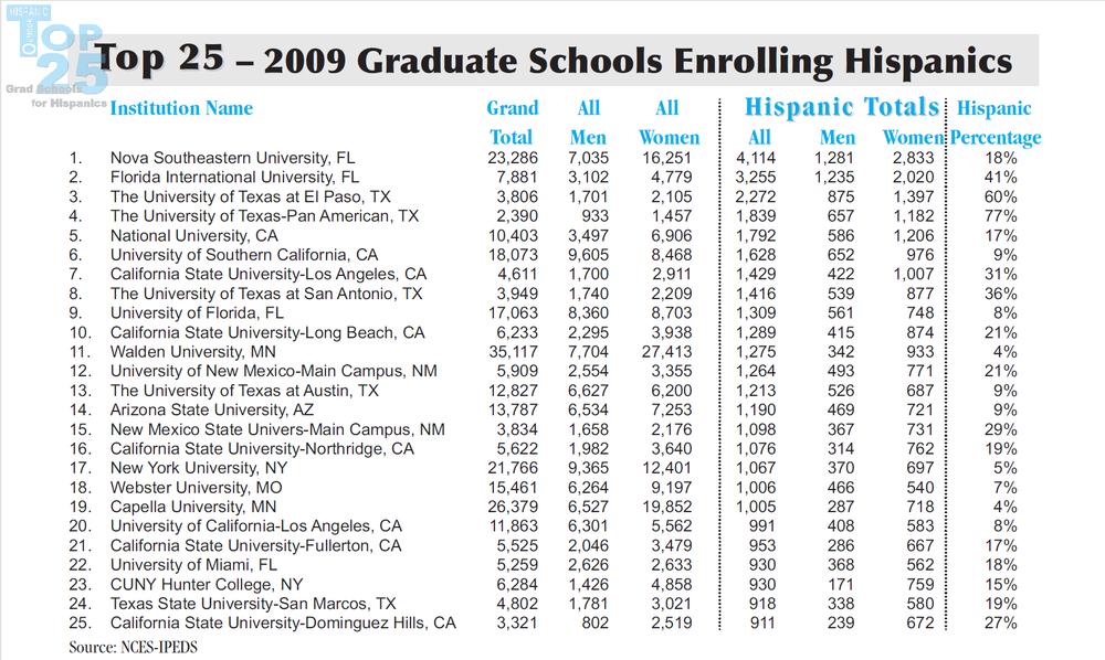 2009 Graduate Schools Enrolling Hispanics