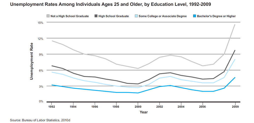 Unemployment Rates Among Individuals Ages 25 and Older, By Education level, 1992-2009