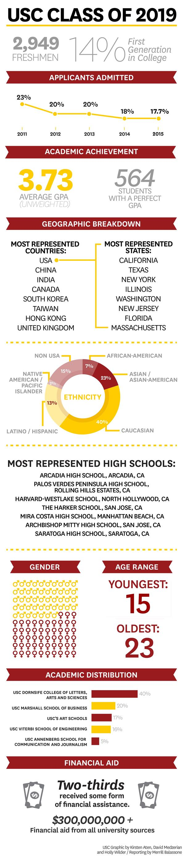 USC hispanic outlook jobs higher education