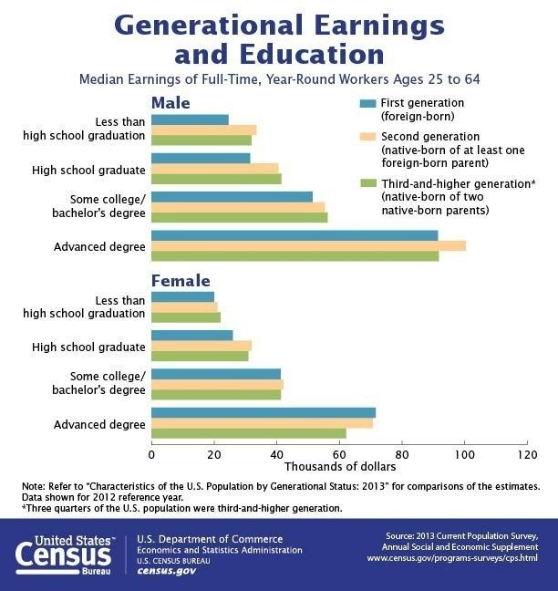 the hispanic outlook magazine generational earnings and education