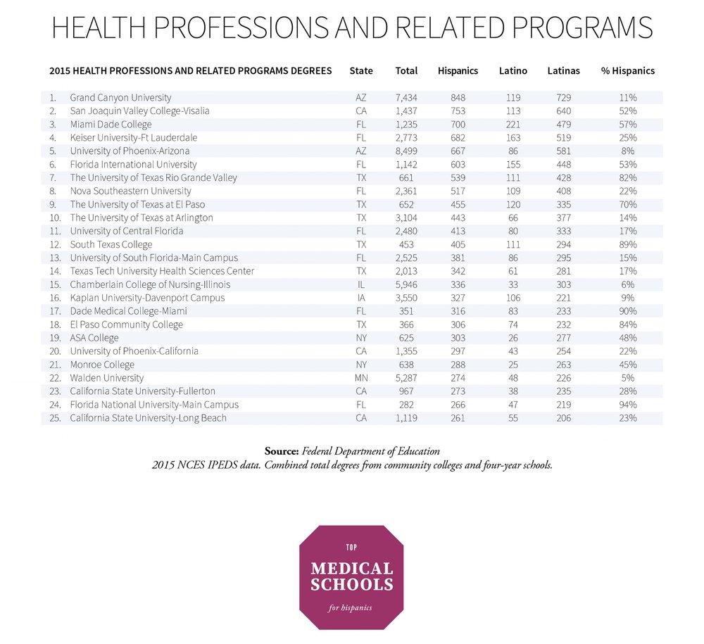 health care medical schools for hispanics