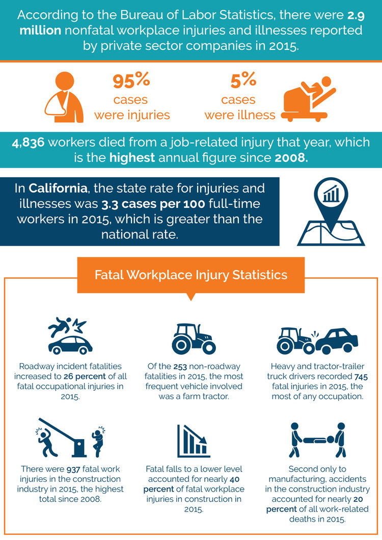 Workplace Injuries Illnesses And Fatalities Statistics