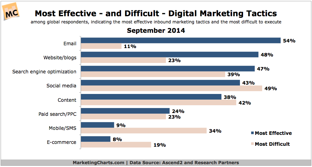 Source: http://www.marketingcharts.com/online/marketers-continue-to-rate-email-the-most-effective-digital-marketing-tactic-46295/attachment/ascend2-most-effective-difficult-digital-marketing-tactics-sept2014/