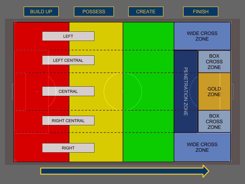 Colored Zonal Field Diagram Red-Yellow-Green-Blue-Gold-2.png