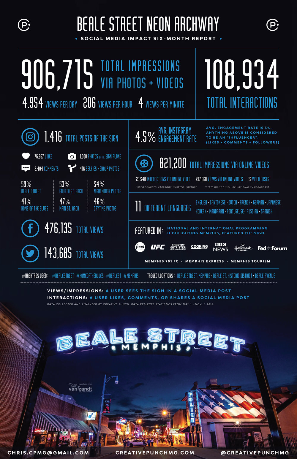Beale-Street-Archway-Infographic_CPMG_11.19.18-updated.jpg