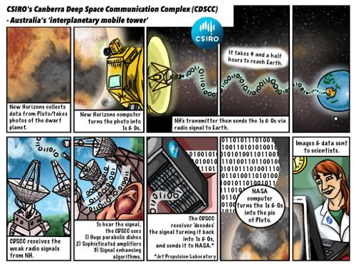 New Horizons Pluto flyby comic for CSIRO