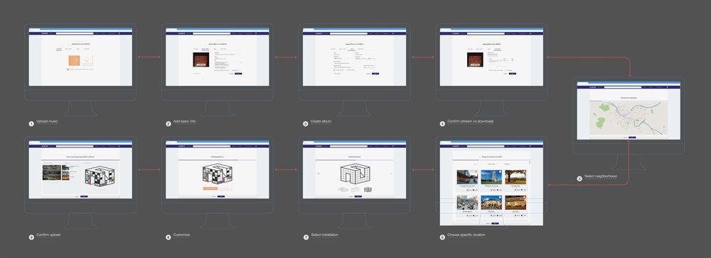 User flow for Web App : Guides musicians to upload and customize their music