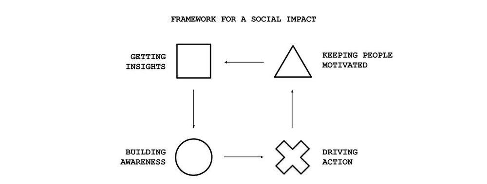 02. FRAMEWORK FOR SOCIAL IMPACT.jpg