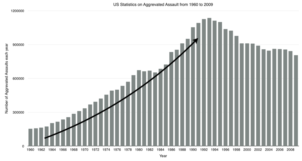 aggravated-assault-trends.jpg
