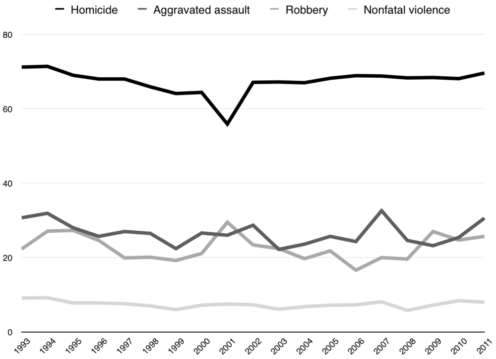 gun-crime-percentages