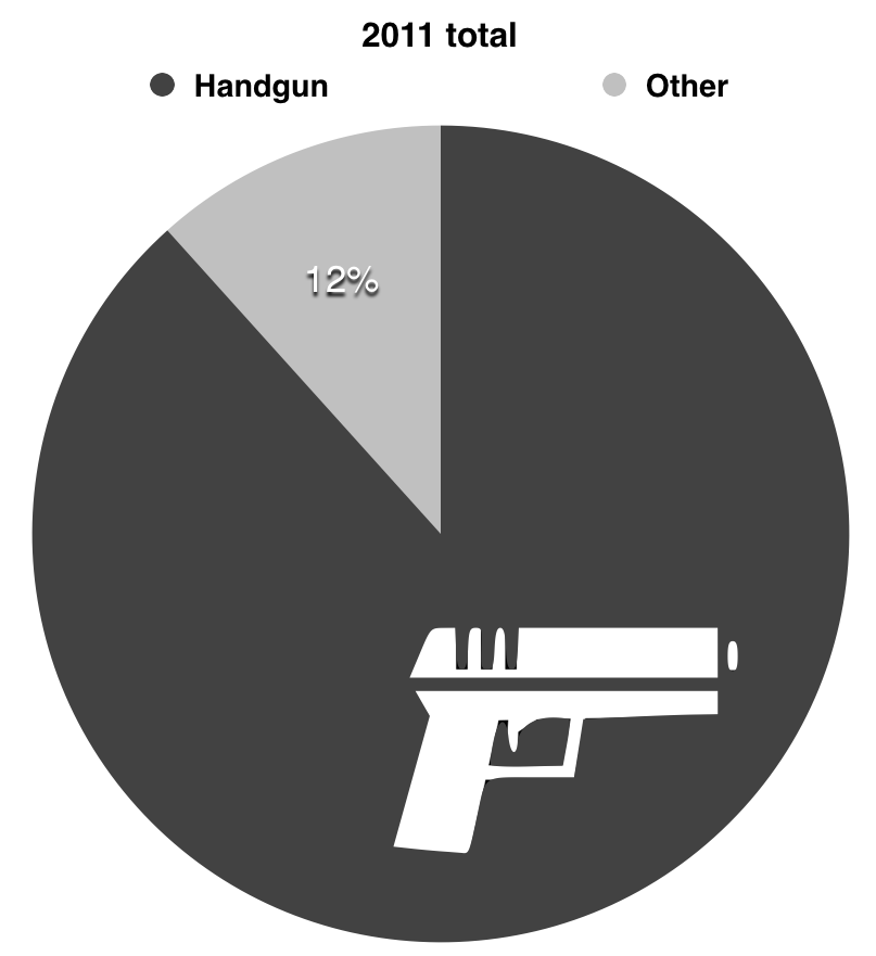 guns-in-homicide-2011