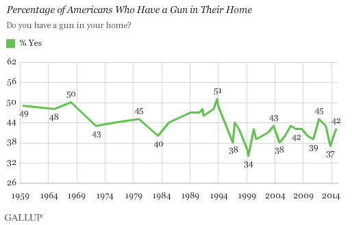 gallup-poll-guns