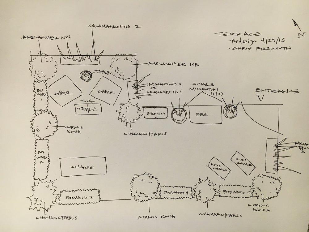 Step 2: Design Process