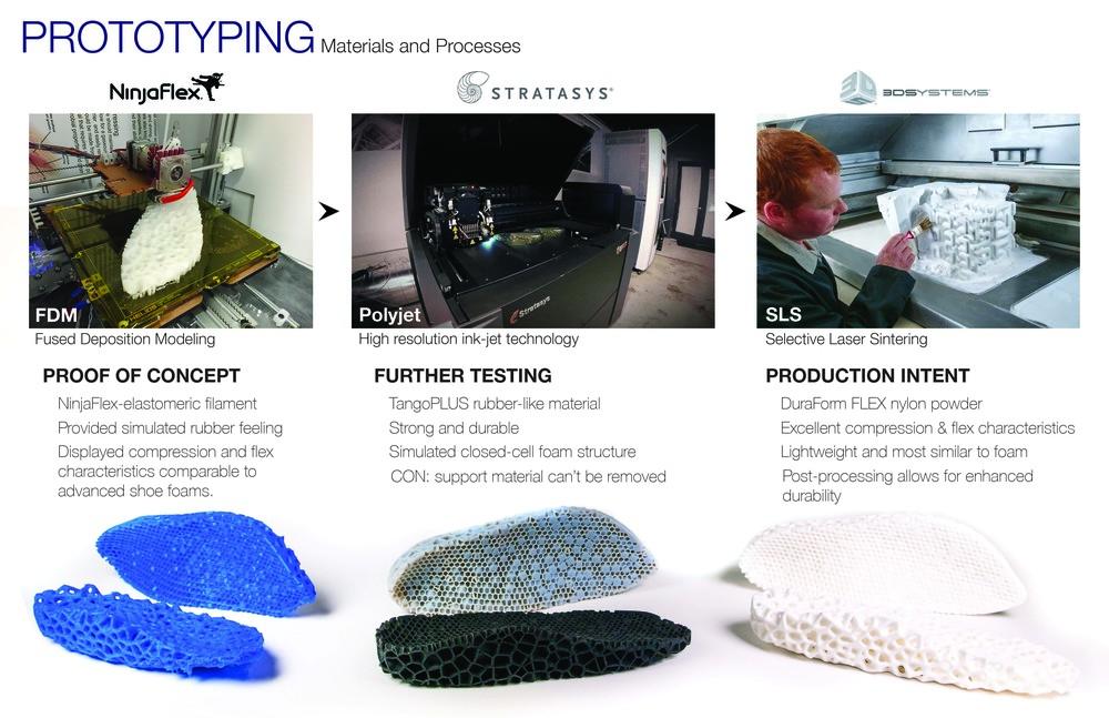 FinalPRES_prototyping_ALT.jpg