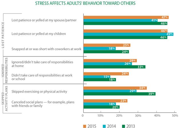 2015 mental health stress effecs.png