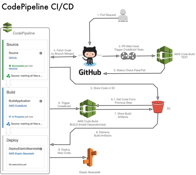 eb-code-pipeline.jpg