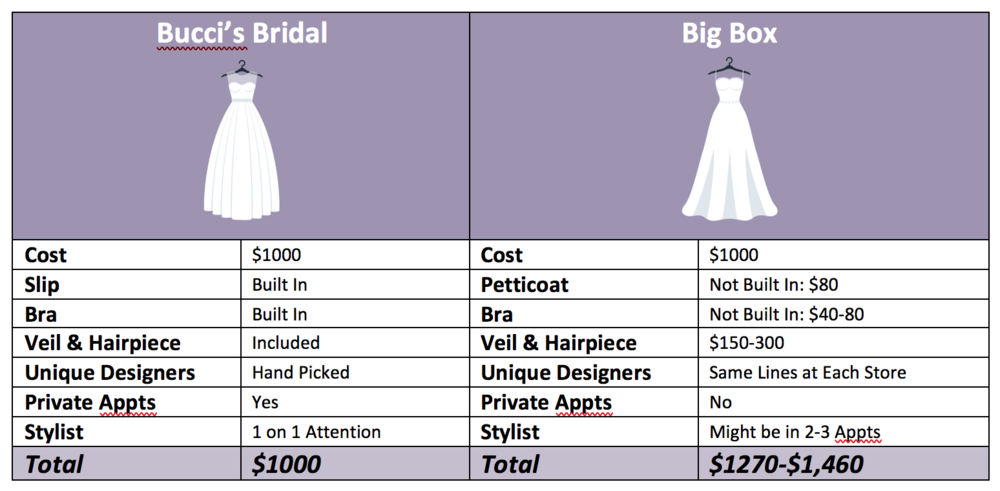 $1000 Wedding Dress
