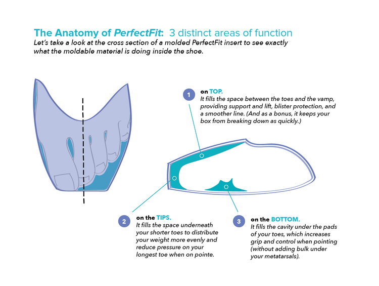 Perfectfit Pointe Shoe Inserts Kit Perfectfit Pointe