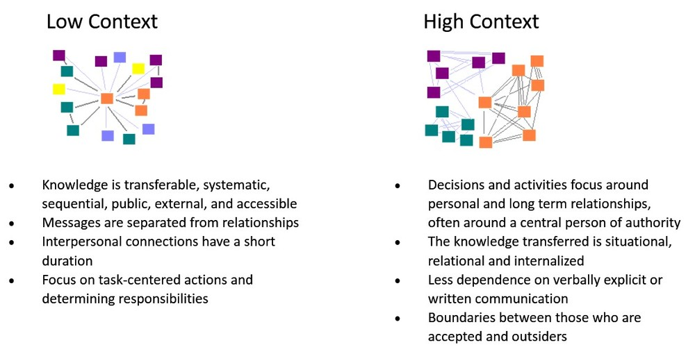 Figure 3: Low and High Context Situations (Hall, 1996)
