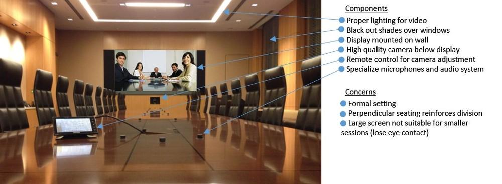 Traditional Videoconferencing Room