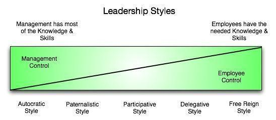 Image from: Leadership Styles (Clark, (2015)