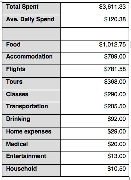 travel costs one month in south america rtw couple