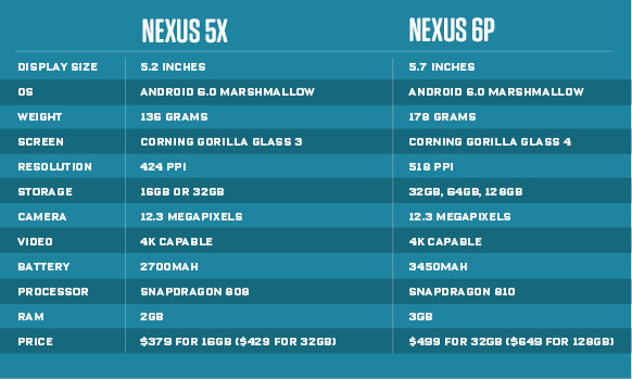 Thanks to Wired for this neat little breakdown of the 5X and 6P specs.