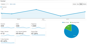 Google analytics for DesignUntapped 24th Jan 2016
