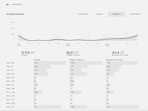 squarespace-metrics-snapshot-for-new-blog