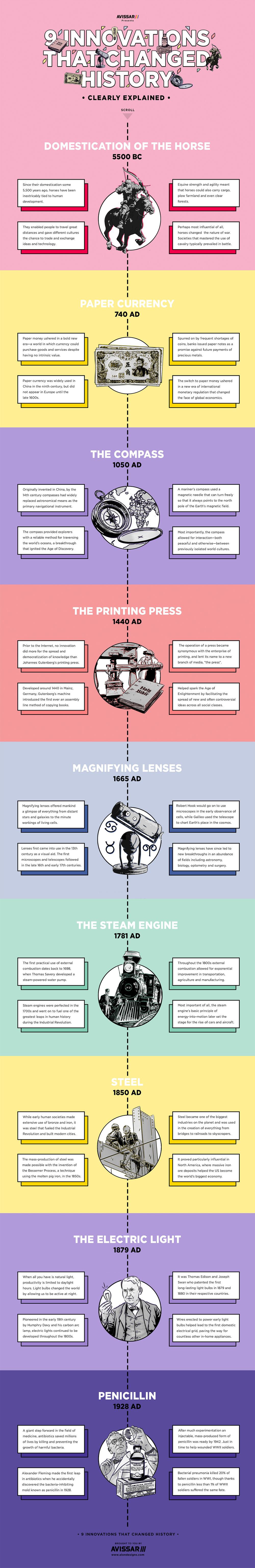 9_Innovations_That_Changed_History_by_Alon_Avissar-2.jpg