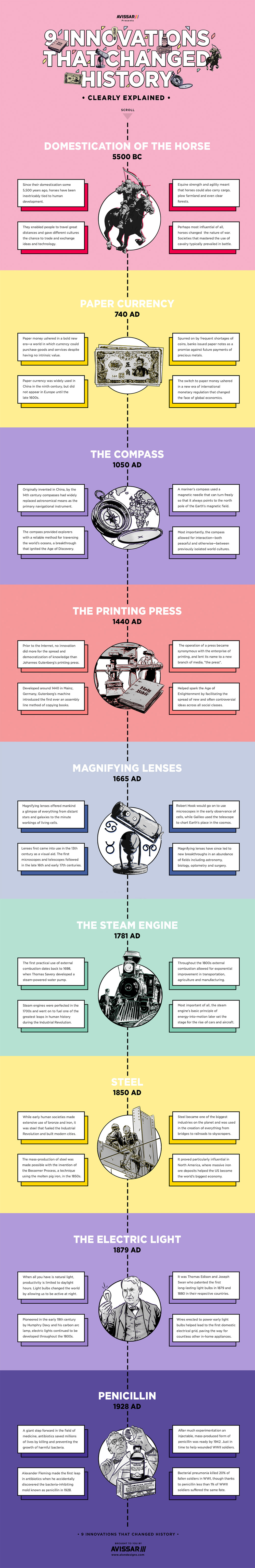 9_Innovations_That_Changed_History_by_Alon_Avissar-2.jpg