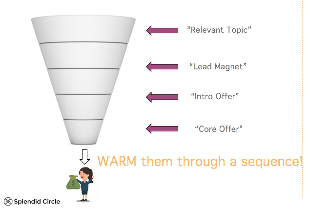 value-ladder-sales-funnel.png