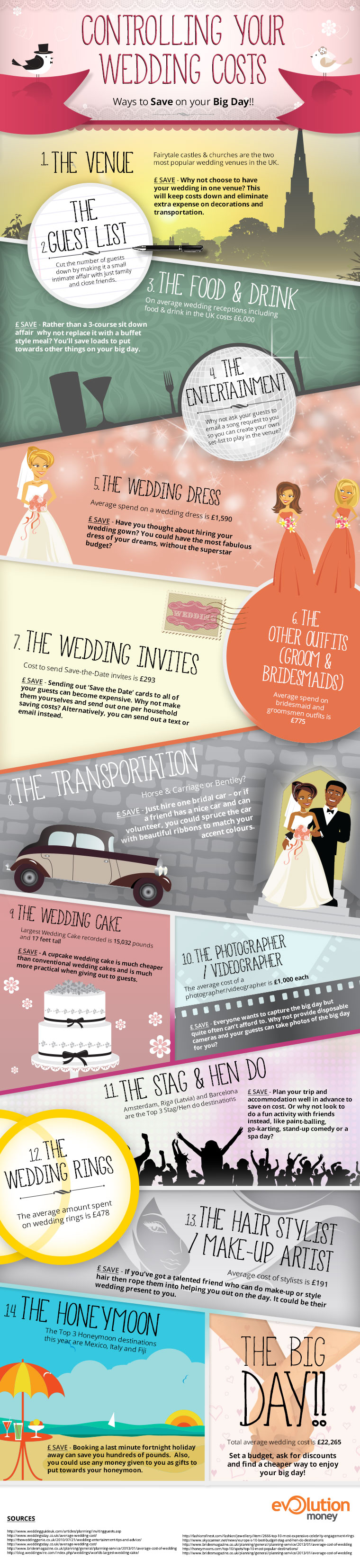 Getting married: can we afford it?
