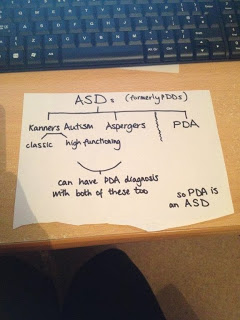 Great Ormond Street visit; High Functioning Autism or PDA? ~ Steph's Two Girls