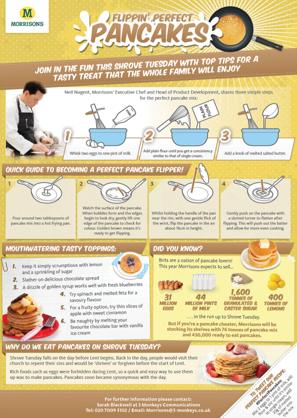 How to make perfect pancakes plus Win a Pancake Day Hamper from Morrisons
