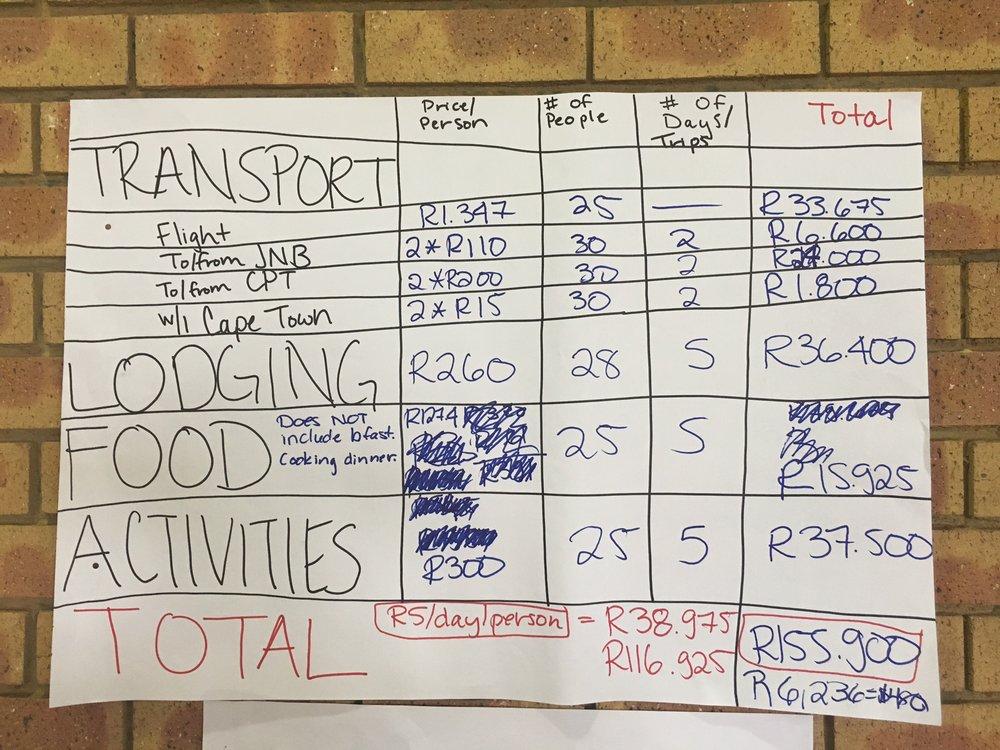 IAWA-Cape-Town_Budget